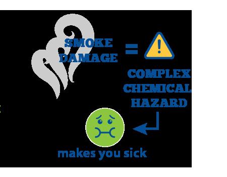 Smoke damage = complex chemical hazard